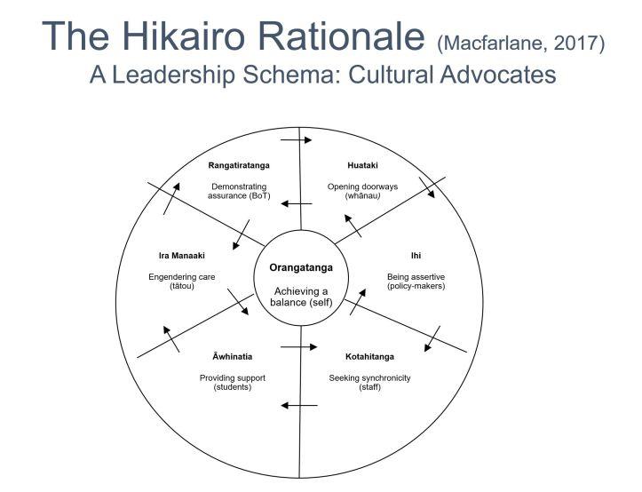 Hikairo schema.JPG