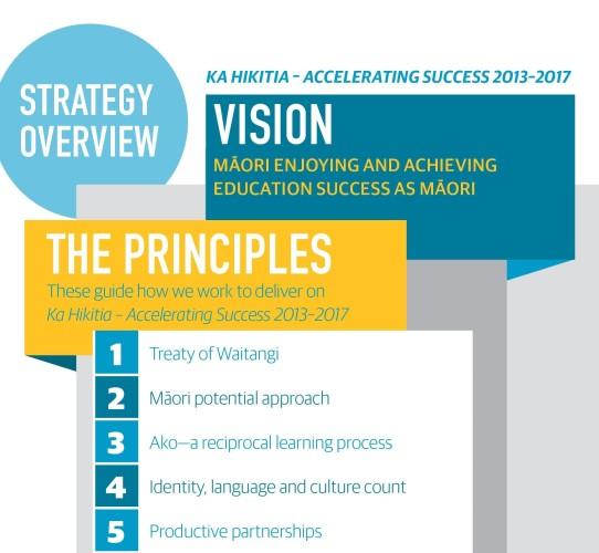 Ka Hikitia principles.jpg